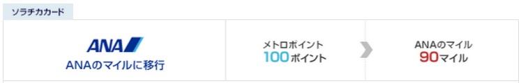 メトロポイント→ANAマイル